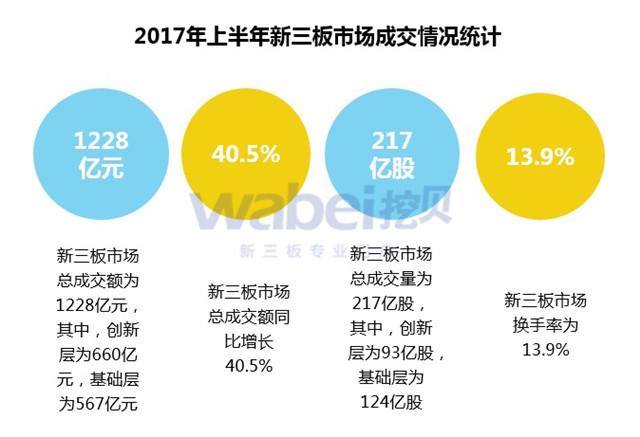 2017年上半年新三板企业成交额排行榜