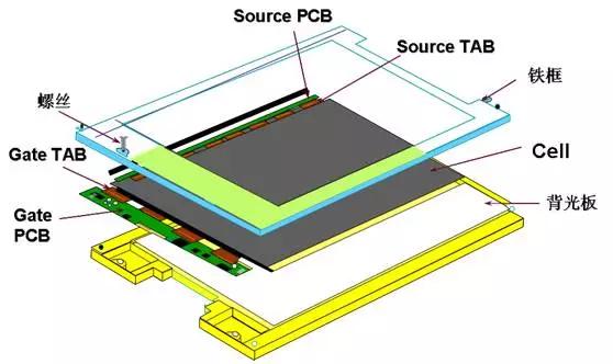 什么是LCM液晶模组,以及lcm模组结构介绍