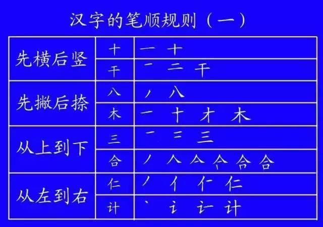 这的笔画顺序-这些汉字的笔顺你都写对了吗