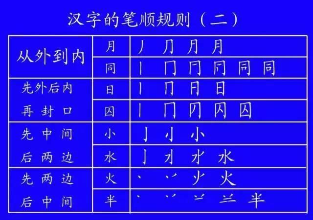 这些汉字的笔顺你都写对了吗