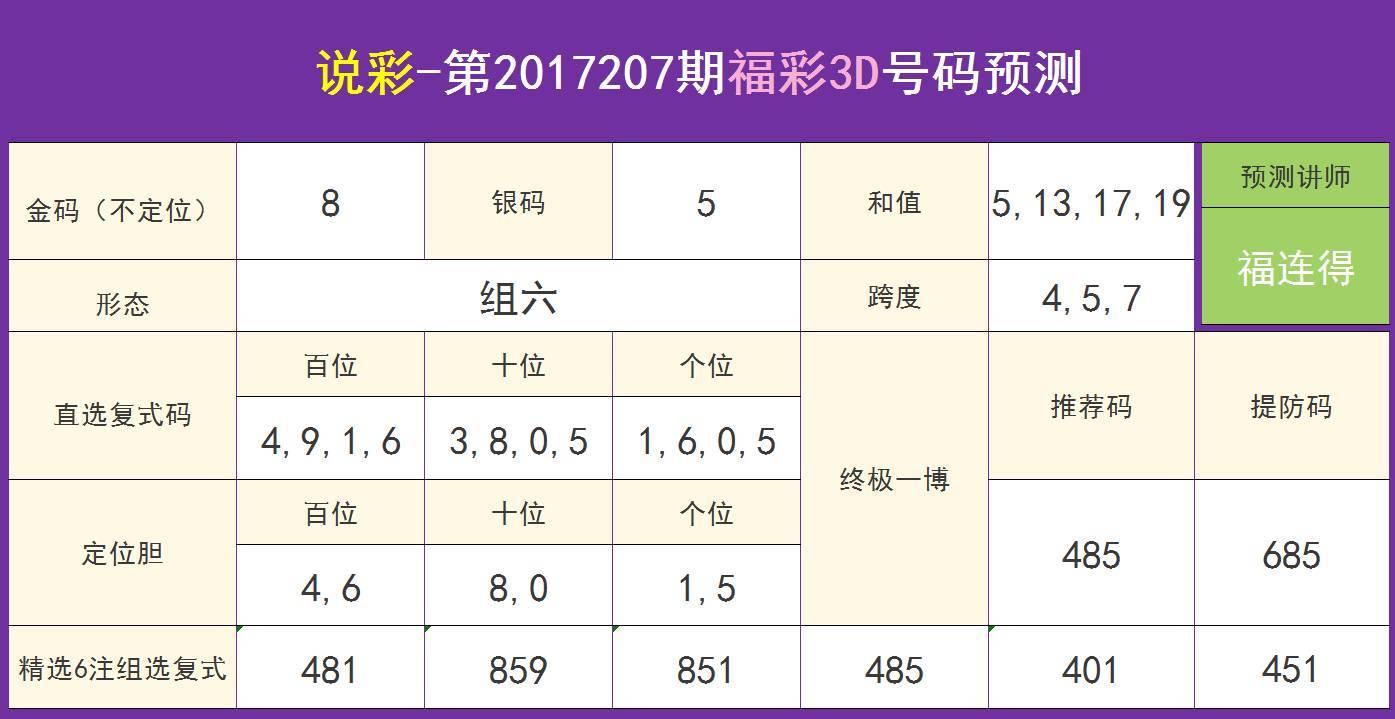 上期三中二 17207期福彩3d说彩推荐直码485 481图片
