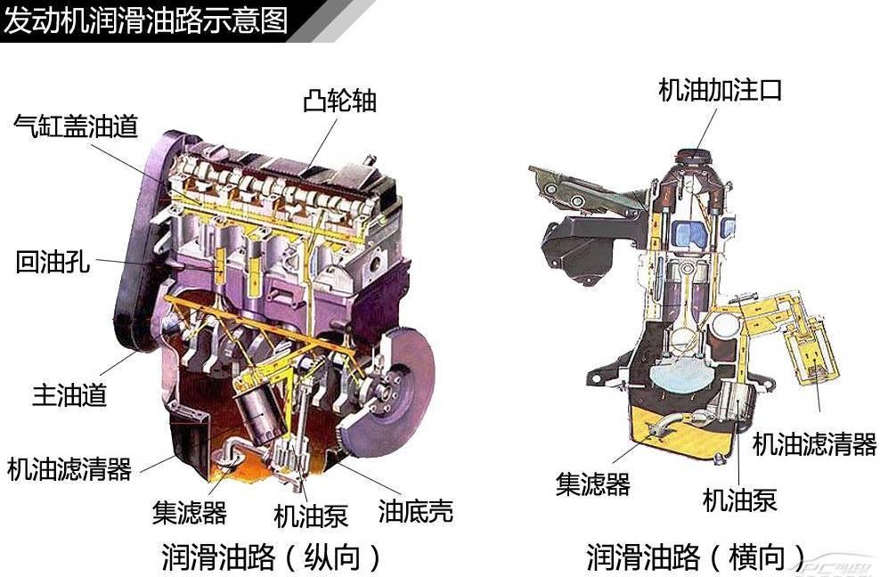 润滑系统的作用,是将润滑油输送到发动机中具有相对运动的全部零件