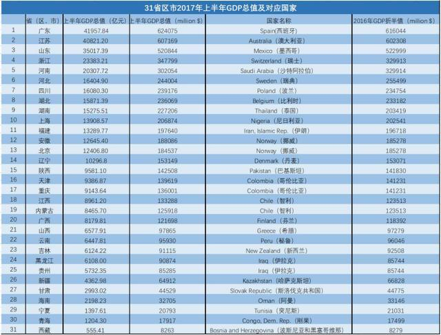 中国全年gdp多少_2013年一季度各省区市GDP增速排行榜