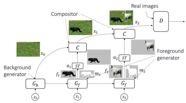 我们提出,鉴于图像本身带有结构和内容,可采用lr-gan(分层递归生成
