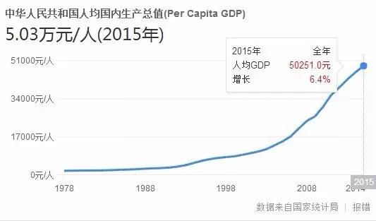 大陆人均gdp_2011年中国大陆各省区市人均GDP排名