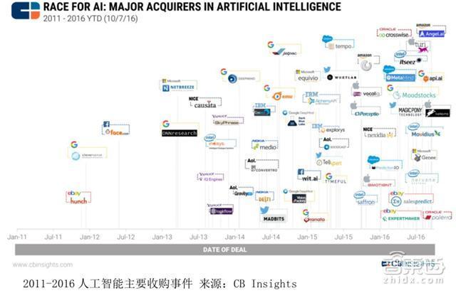 中美两国人工智能实力大较量 AI应用 第14张