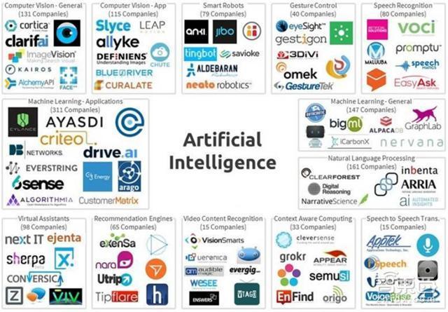 中美两国人工智能实力大较量 AI应用 第22张