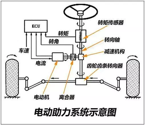 电动助力由助力电机,传感器,控制单元构成,电动助力的优点是可以根据图片