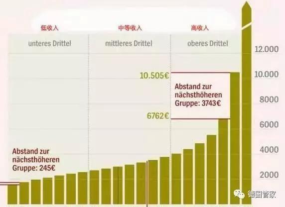 德国人均月收入_德国牧羊犬