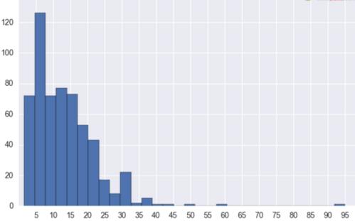 e9b910aee2cc49498e1e1b884bdfce3e - 数据分析师岗位工资到底能拿多少?各地区数据分析师工资情况