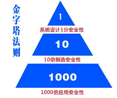 """还是一般的投资基金,都使用""""金字国际现货黄金(金字塔买卖法)塔""""买入"""