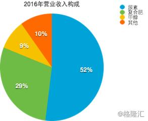 中国心连心化肥――厚积薄发的供给侧概念龙头股