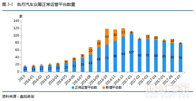 海河金融:网贷之家众筹月报:7月倒闭24家平台 投资人次下