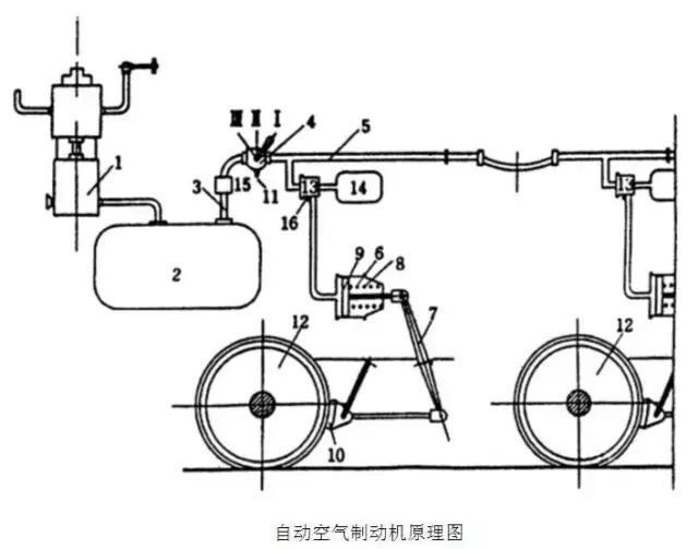 缸缓解弹簧;9-制动缸活塞;10-闸瓦; 11-制动阀ex口;12-车轮;13-三通阀图片