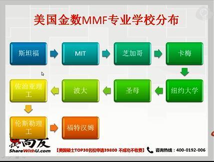 商科热门专业全解析:金融会计MBA商业分析!