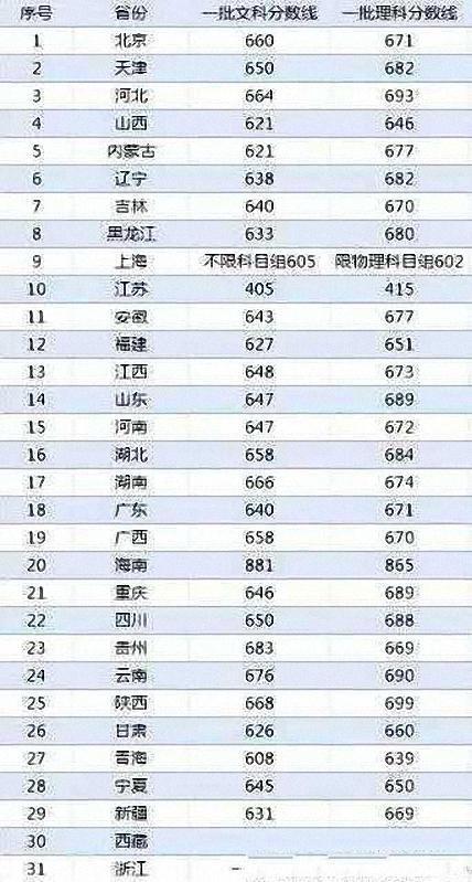 2017处处北边父亲清华投档分排行,最难的是哪个节份