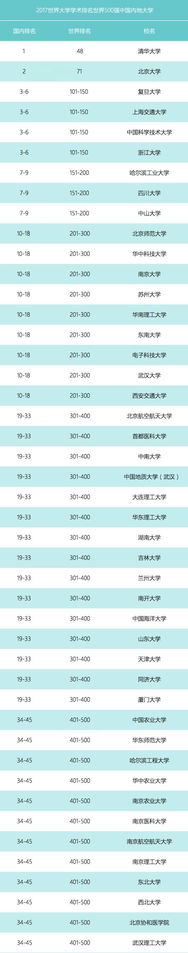 世界大学学术排名(ARWU)出炉 中国57校跻身500强