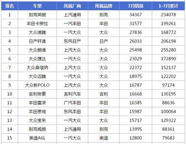 7月份轿车销量排行TOP100出炉|深圳易车族