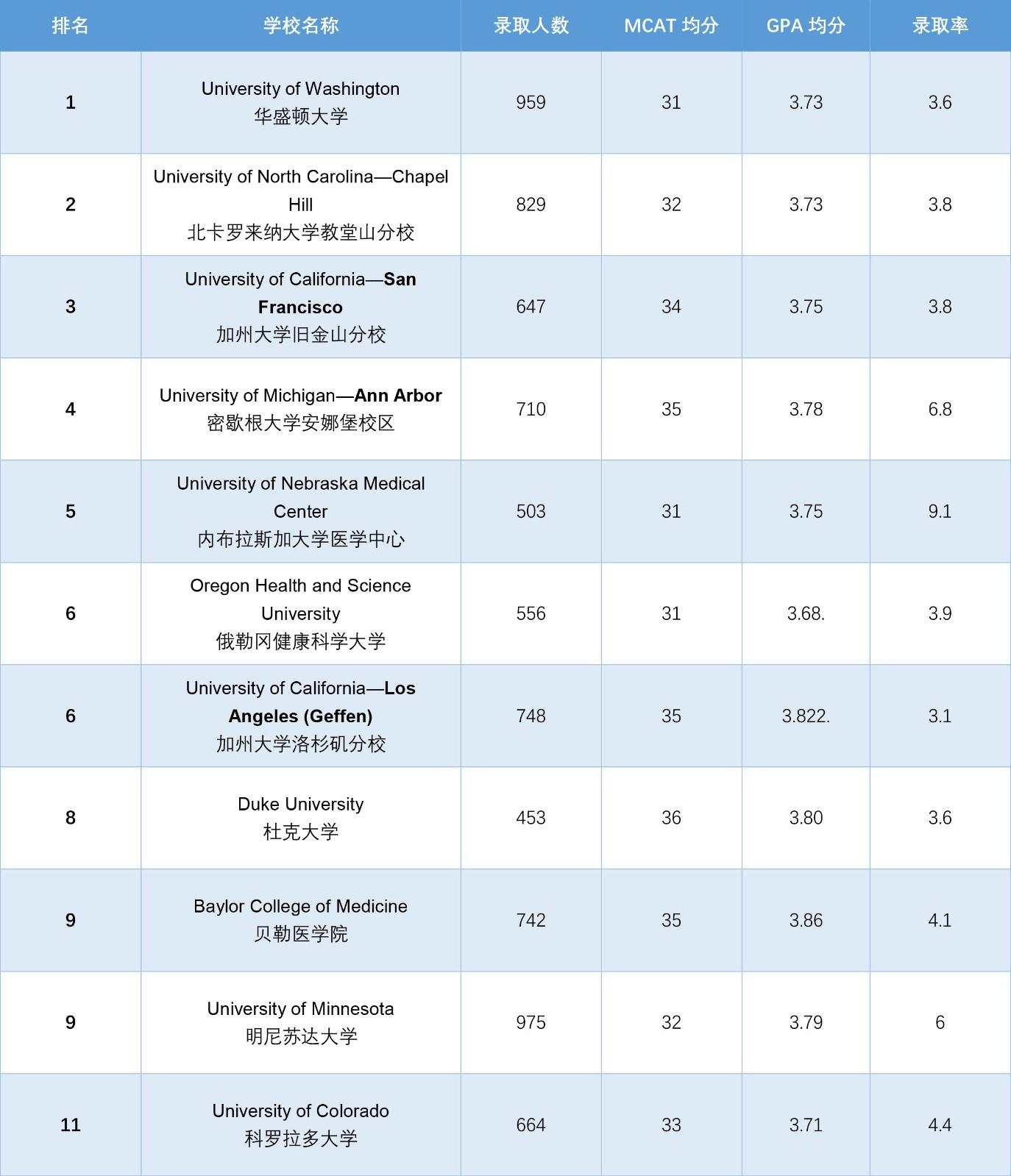 U.S News 2017年全美研究生排名