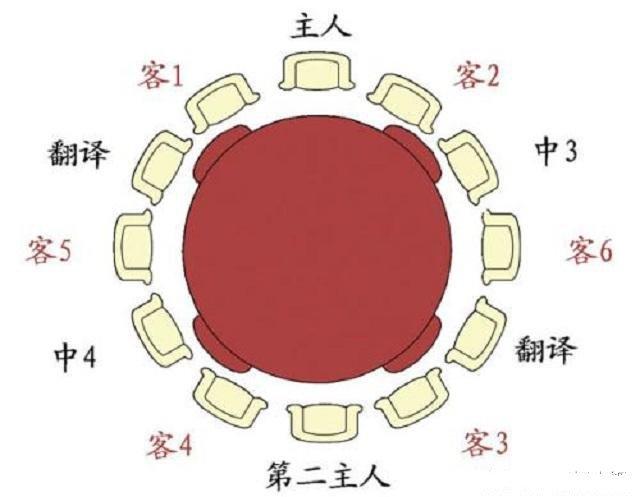 圆桌就餐座位�_行走江湖,收到好此座位神表