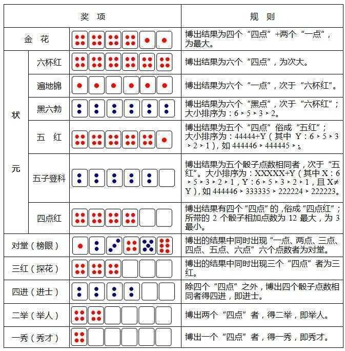2017厦门中秋博饼规则