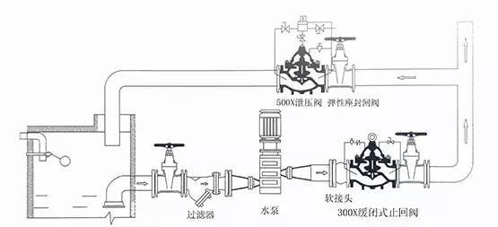 科技 正文  100x遥控浮球阀 200x减压阀 隔膜式可调减压稳压阀 以上就图片
