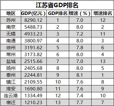 江苏韩国gdp排名_江苏gdp破10万亿图片