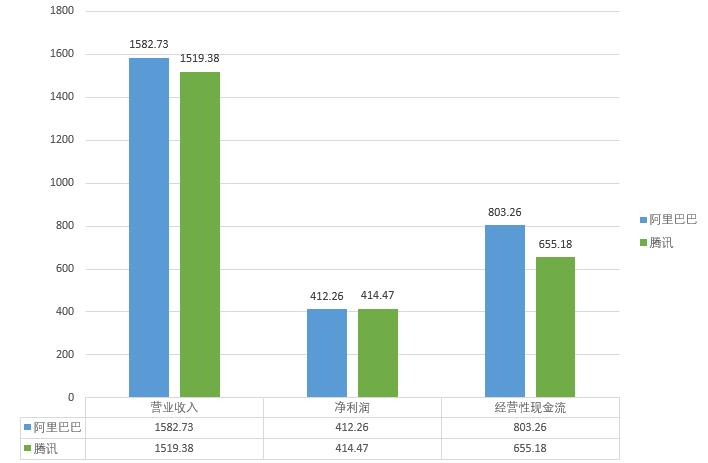 阿里人均收入_京东阿里营业收入对比