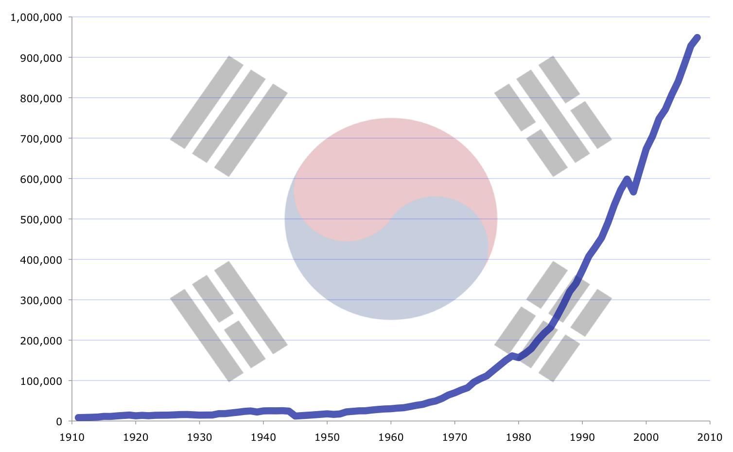 gdp和产值_一季度我国批发和零售产值占GDP当季比重10.28(3)