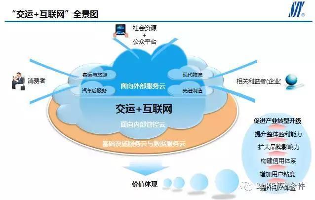 """交运集团""""交运 互联网""""顶层设计 构建工业4.0时代智能"""