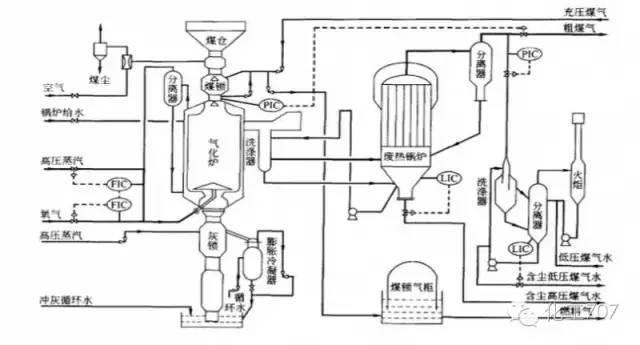 这三类化工行业常见燃气,你能分清吗?