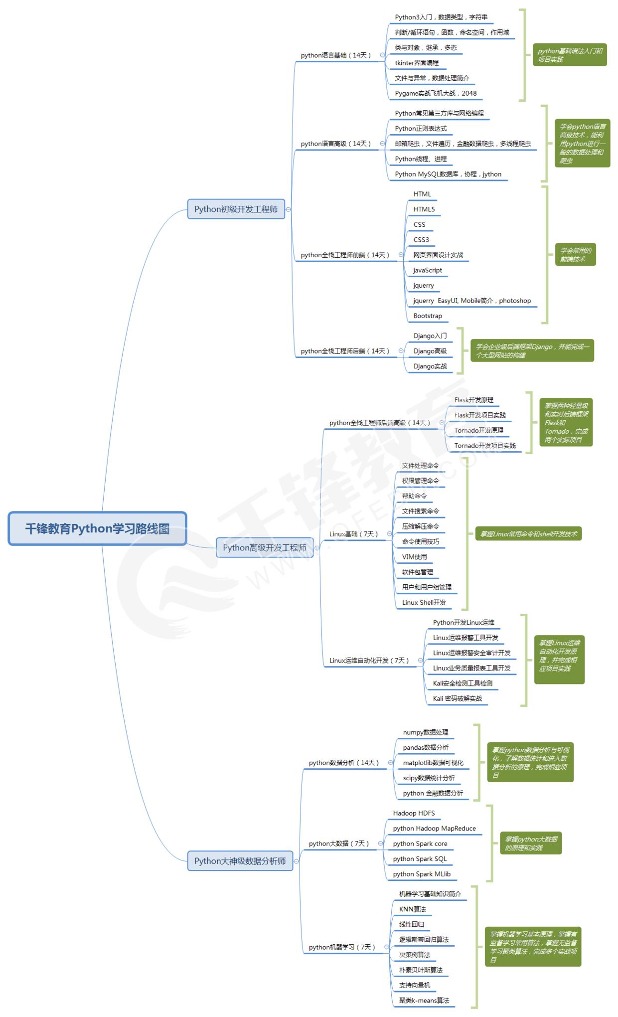 千锋教育python学习路线图