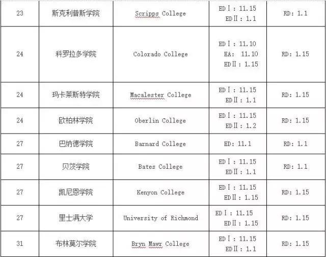 2018美国文理学院 TOP 50 申请截止时间
