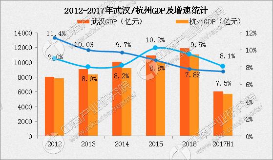 杭州的gdp有多少_浙江省GDP排名第一的杭州,放在广东省排在第几