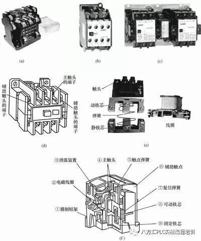 (d)交流接触器的外形结构说明 (e)(f)接触器内部结构 接触器结构:由