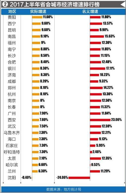 省会城市gdp排名_2019中国城市gdp排名