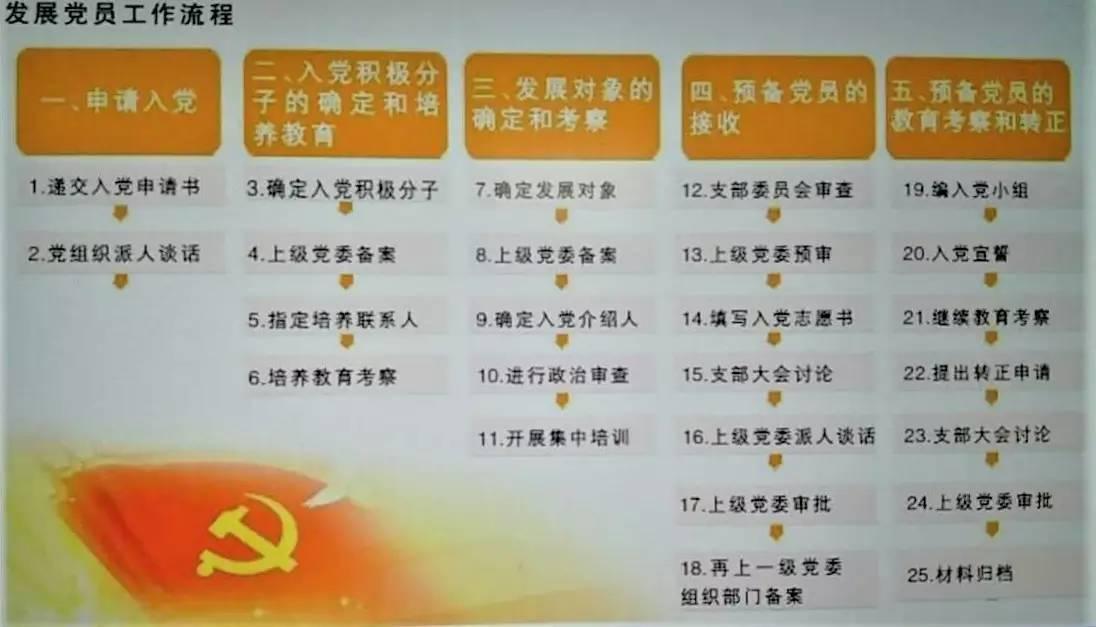 发展党员工作流程《中国共产党发展党员工作细则》