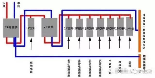 2安装空气开关 1、住户配电箱总开关:选择双极3263A小型空气开关; 2、空调回路:选择1625A的空气开关; 3、插座回路:选择1620A的空气开关; 4、照明回路:用1016A小型空气开关; 3空气开关的接线方法 1、如果从大电表到家里有3根线,红蓝花三色的,可以用一个带漏电保护的空气开关做总控开关(A0),另外有三个普通的空气开关分别控制家里的灯(A1)、空调(A2)、插座(A3)。 2、从正面看,其中A0上方是2个接线桩,右边的刻了一个N符号,下方也是2个接线桩,右边的刻了一个N符号;A