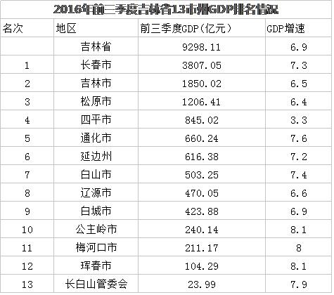 千年古国gdp排行榜_搜狐公众平台 厉害了 福建 福州均上榜 福建GDP增速竟超过北上广 位列全国第八