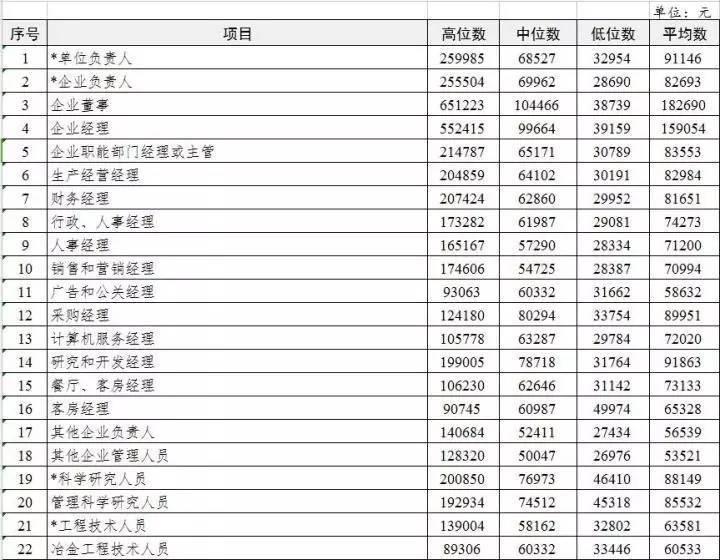 附:2017年南通市劳动力市场部分价位工资v部分职位张佳楠高中女生图片