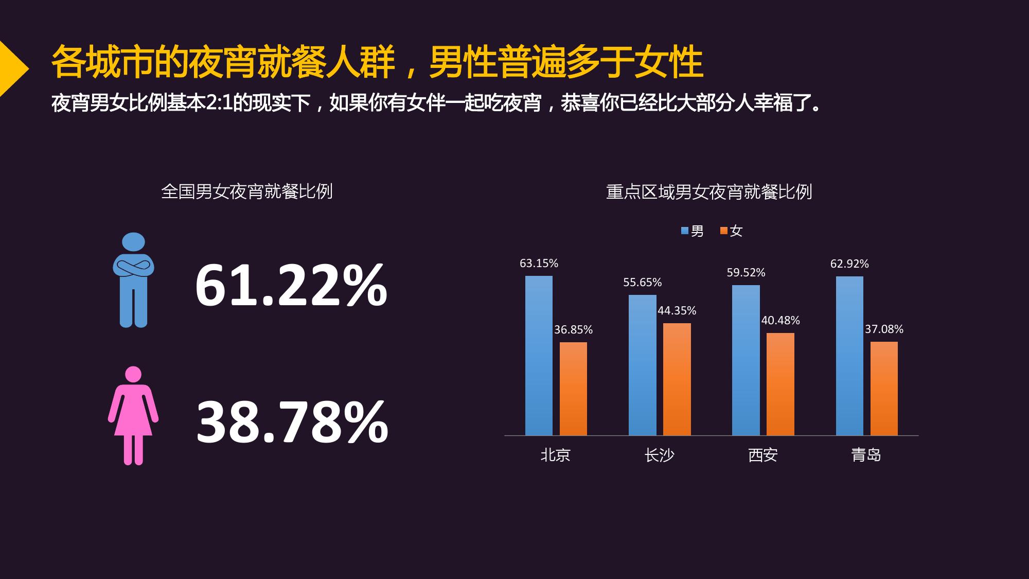 中国城市夜宵消费趋势大数据 90后成消费主力 组图