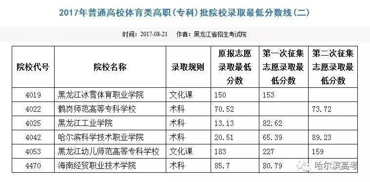 2017年普通高校体育类高职(专科)批院校录取最低分数线(二)
