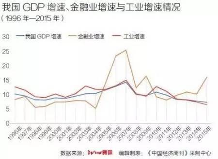 发达国家什么行业占gdp比窒_我们离发达国家还有多远 GDP高增长真相