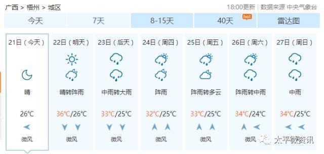 广西藤县未来15天气预报+