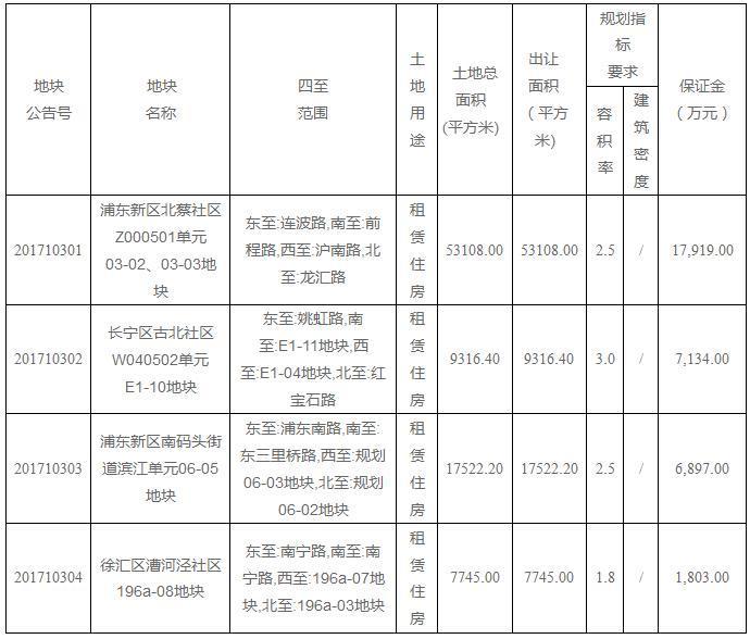 上海再推四宗地块只租不售!均位于中心地段