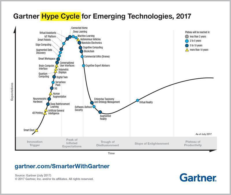 Gartner2017年新兴技术炒作周期报告:AI、沉浸式体验、平台数字