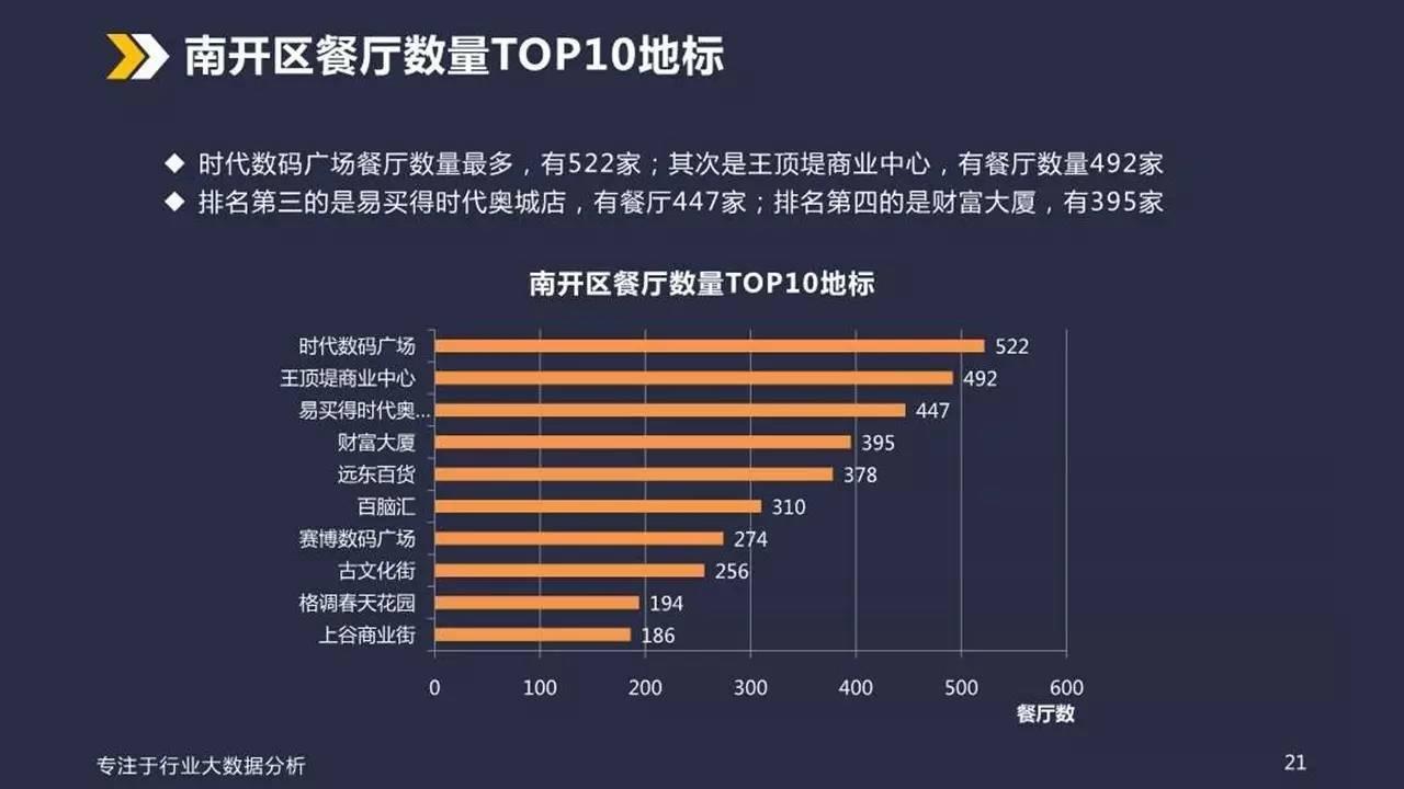 天津餐饮业态大数据分析报告(内附93页PPT)