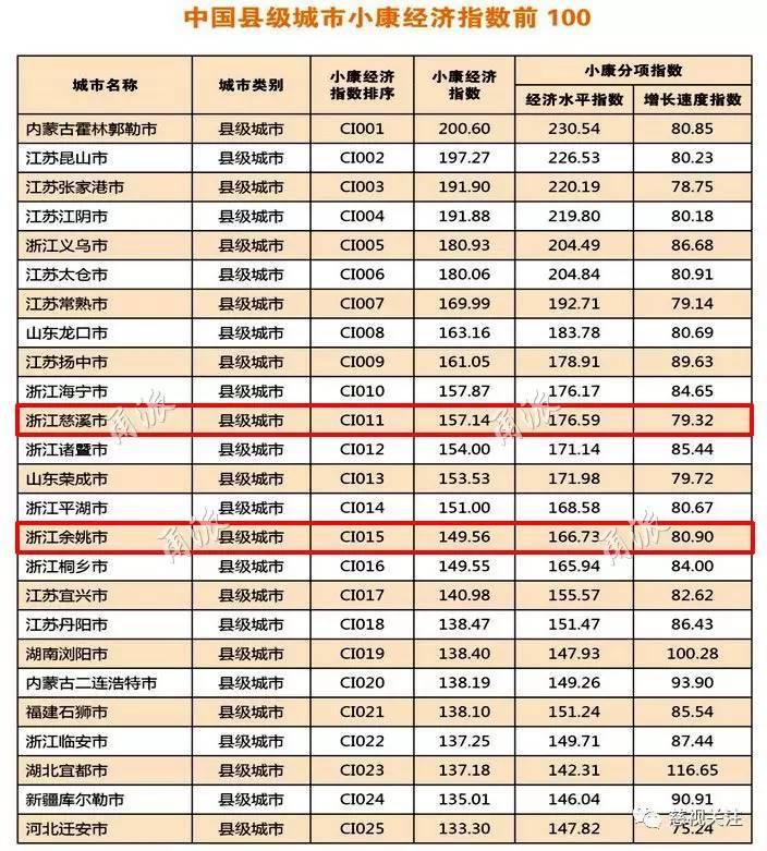 慈溪gdp数据_前三季度GDP,慈溪首次超越鄞州