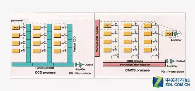 左图为ccd电路输出示意图,右图为cmos示意图