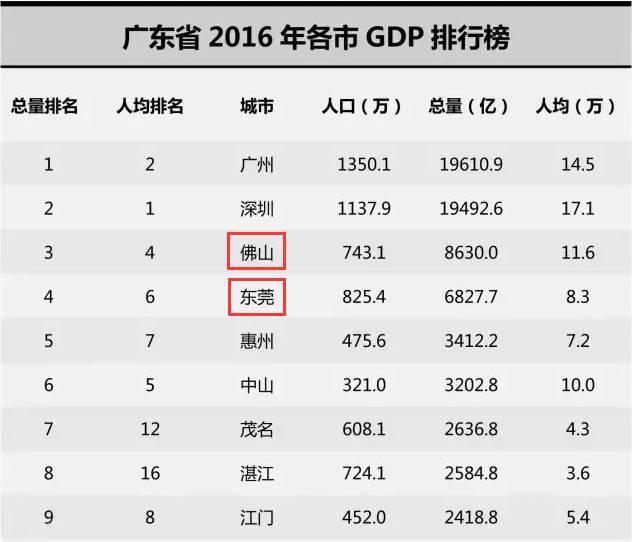 佛山vs绵阳gdp_顺德第一 南海首破3000亿 佛山五区GDP公布